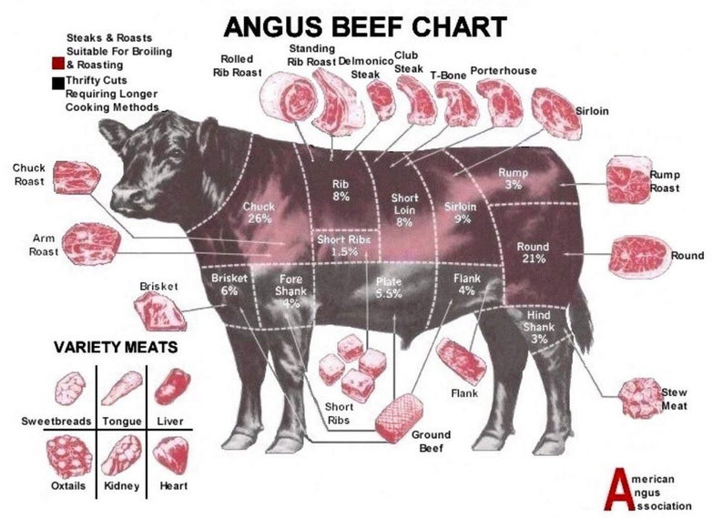 cuts of meat on cow